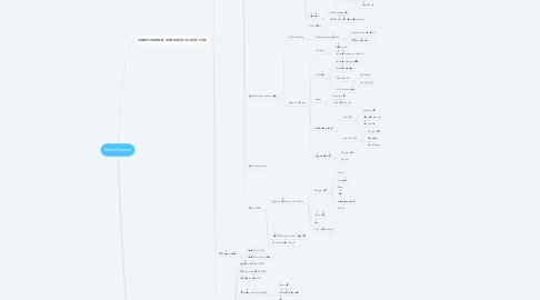 Mind Map: SmartChannel