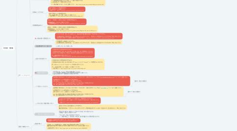 Mind Map: 楽天FAQ