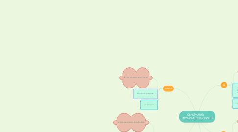 Mind Map: GRAMMAIRE:      PRONOMS PERSONNELS