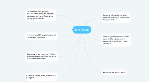 Mind Map: Zero Hunger