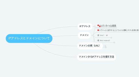 Mind Map: IPアドレスとドメインについて