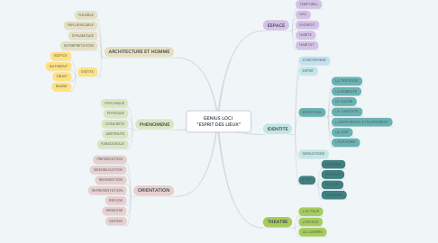 "Mind Map: GENIUS LOCI  ""ESPRIT DES LIEUX"""