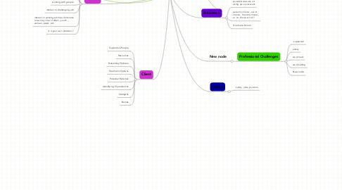 Mind Map: SOCIAL WORKER