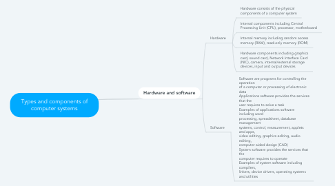 Mind Map: Types and components of computer systems