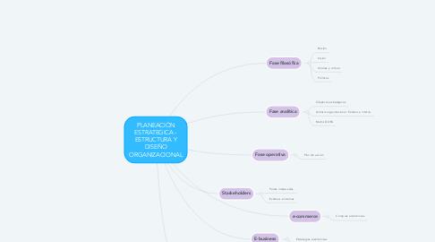 Mind Map: PLANEACIÓN ESTRATEGICA - ESTRUCTURA Y DISEÑO ORGANIZACIONAL