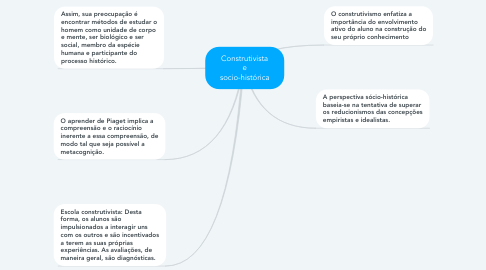 Mind Map: Construtivista e socio-histórica