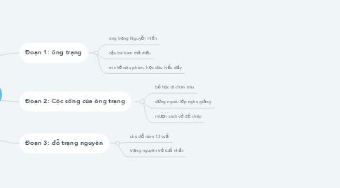 Mind Map: Ông trạng thả diều