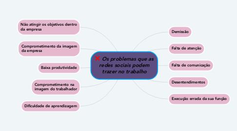Mind Map: Os problemas que as redes sociais podem trazer no trabalho