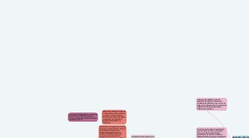 Mind Map: La evaluación en el nivel Inicial
