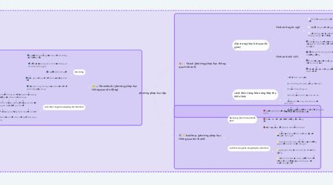 Mind Map: phương pháp học tập