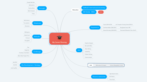 Mind Map: My Career Planning