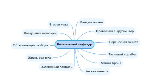 Mind Map: Космический скафандр