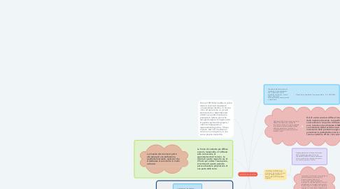 Mind Map: IL SISTEMA DELLA STORIA