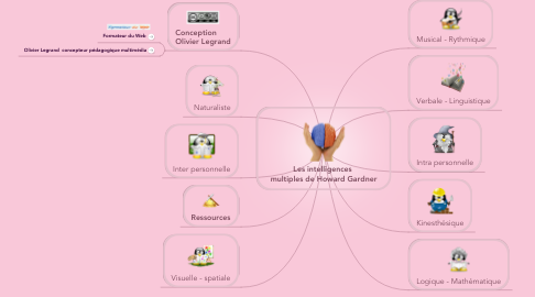 Mind Map: Les intelligences  multiples de Howard Gardner