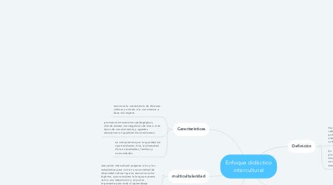 Mind Map: Enfoque didáctico intercultural