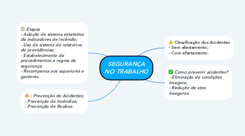 Mind Map: SEGURANÇA NO TRABALHO