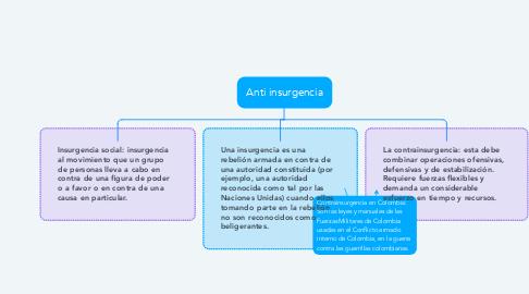 Mind Map: Anti insurgencia
