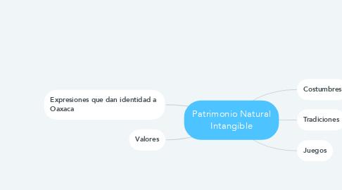 Mind Map: Patrimonio Natural Intangible