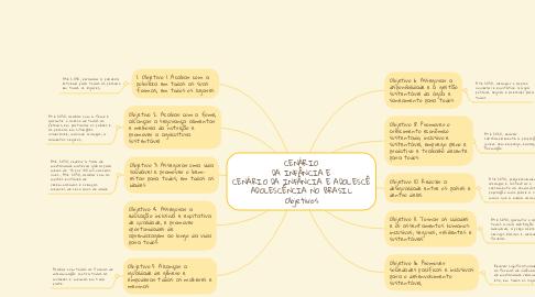 Mind Map: CENÁRIO DA INFÂNCIA E CENÁRIO DA INFÂNCIA E ADOLESCÊ ADOLESCÊNCIA NO BRASIL Objetivos
