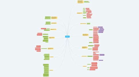 Mind Map: CIRURGIA SEGURA