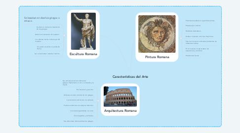 Mind Map: Características del Arte
