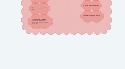 Mind Map: TRABALHO E SERVIÇO SOCIAL