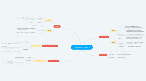 Mind Map: Drugs used in Dentistry