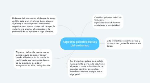 Mind Map: Aspectos psicobiológicos del embarazo