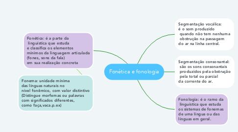 Mind Map: Fonética e fonologia
