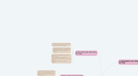 Mind Map: DINAMICAS DE TESIS