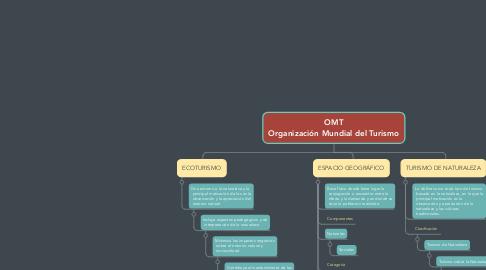 Mind Map: OMT Organización Mundial del Turismo