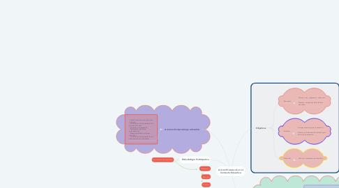 Mind Map: Acción Psicosocial en el Contexto Educativo