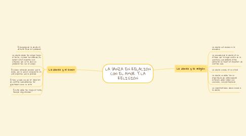 Mind Map: LA DANZA EN RELACIÓN CON EL AMOR Y LA RELIGIÓN