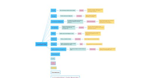 Mind Map: Cavidad Oral