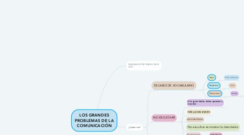 Mind Map: LOS GRANDES PROBLEMAS DE LA COMUNICACIÓN