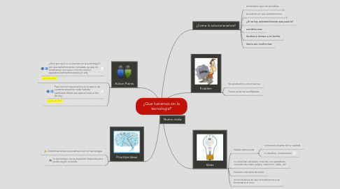 Mind Map: ¿Que hariamos sin latecnologia?