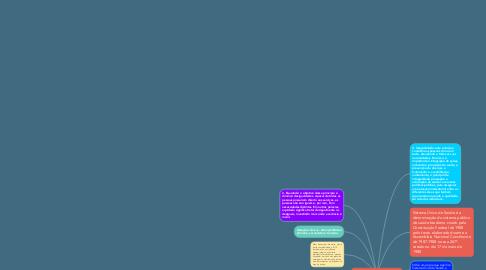 Mind Map: Sistema Único de Saúde - SUS