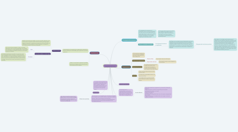 Mind Map: Inversión total inicial