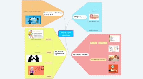 Mind Map: Technical English for health professionals