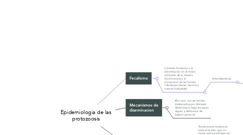 Mind Map: Epidemiologia de las protozoosis