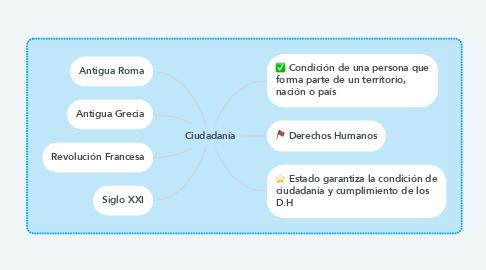 Mind Map: Ciudadanía