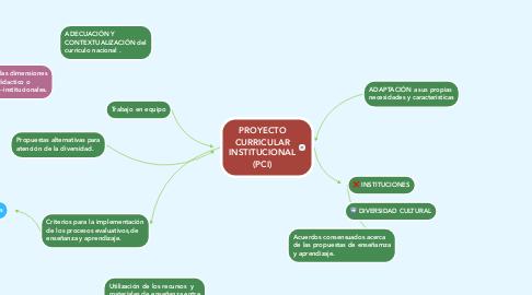 Mind Map: PROYECTO CURRICULAR INSTITUCIONAL (PCI)