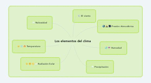 Mind Map: Los elementos del clima