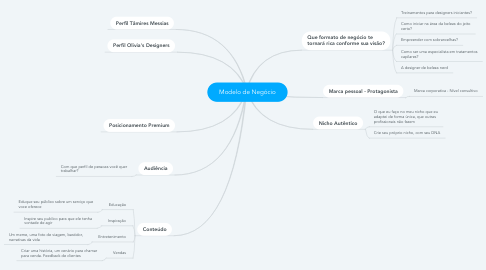 Mind Map: Modelo de Negócio