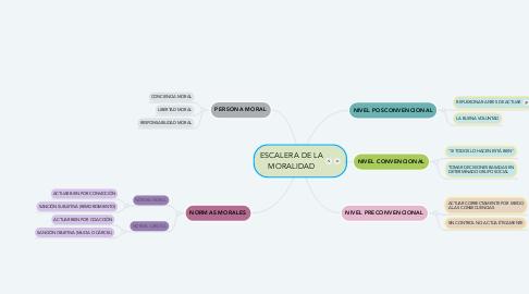 Mind Map: ESCALERA DE LA MORALIDAD