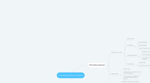 Mind Map: Unlimited liability enterprise