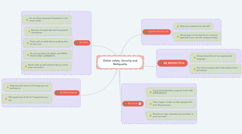 Mind Map: Online safety, Security and Netiquette