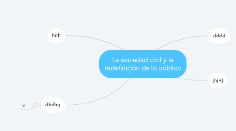 Mind Map: La sociedad civil y la redefinición de lo público