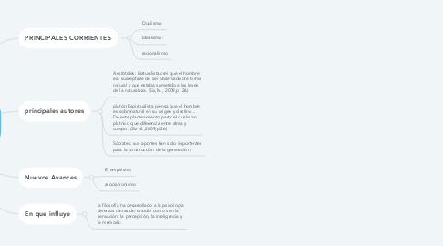 Mind Map: APORTES DE LA FILOSOFÍA A LA PSICOLOGIA
