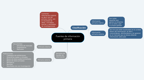 Mind Map: Fuentes de información primaria